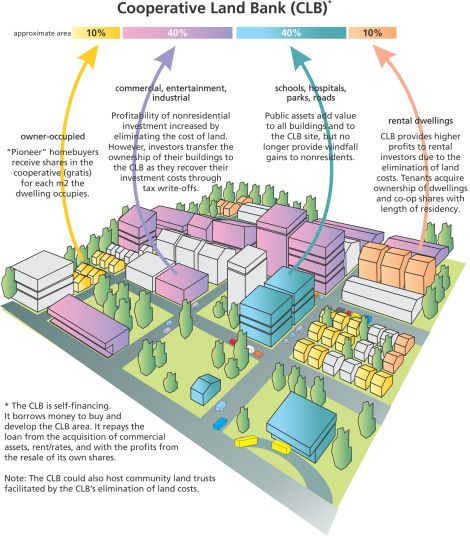 Community land banks are one form of financial innovation that has the potential to contribute to sustainability. Illustration by Don McNair from The Resilience Imperative: Co-operative Transitions to a Steady State Economy.