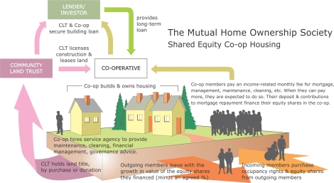 The Mutual Home Ownership Society is another innovation with promise for financial sustainability. Illustration by Don McNair from The Resilience Imperative: Co-operative Transitions to a Steady State Economy.