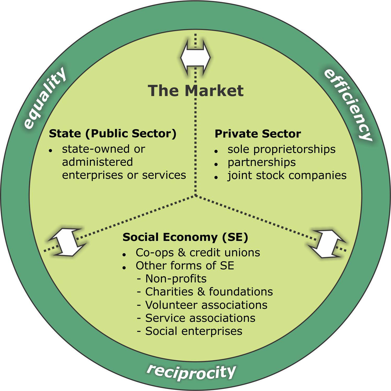 Social Economy Diagram Balta