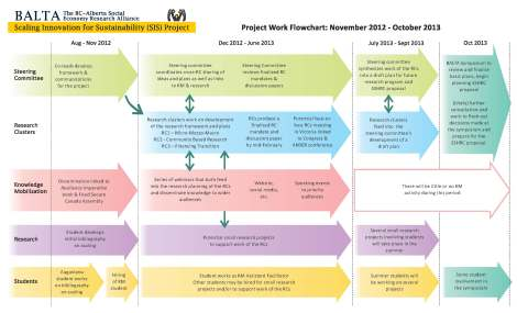 BALTA-SIS Project Flowchart_Page_1