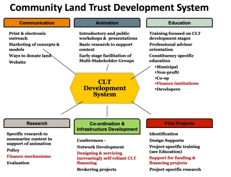CLT Development System