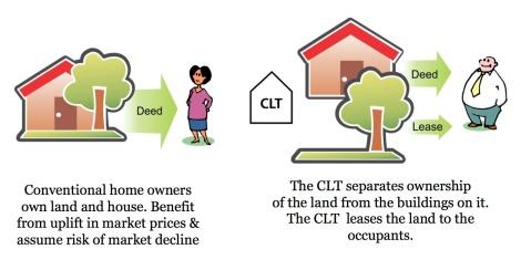CLT model